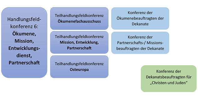 Ökumene ELKB Handlungsfeld, Teilhandlungsfelder, Konferenzen
